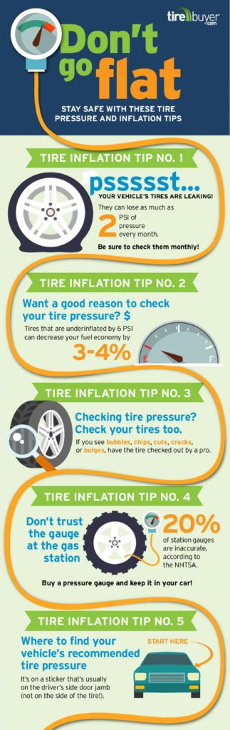 tire buyer infographic - how to change a tire